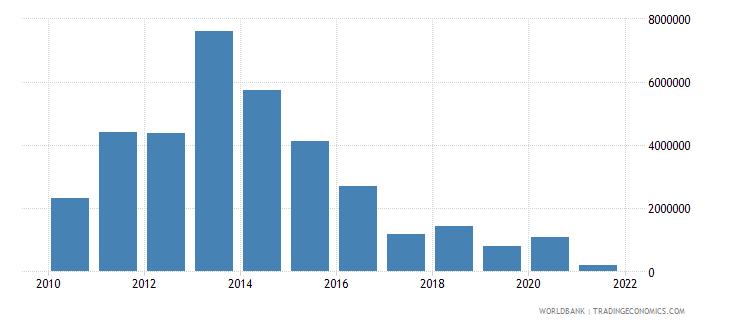 bhutan net bilateral aid flows from dac donors switzerland us dollar wb data