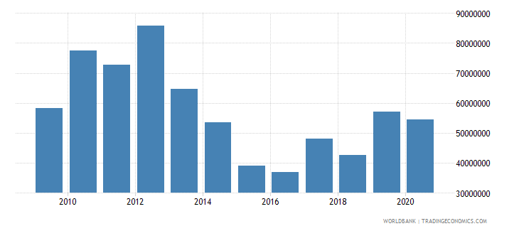 bhutan net bilateral aid flows from dac donors total us dollar wb data