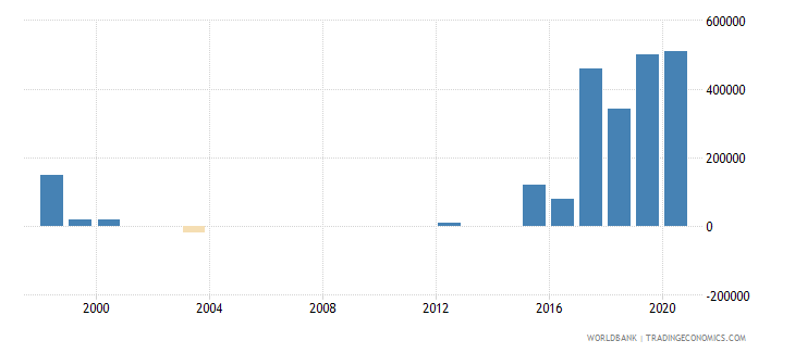 bhutan net bilateral aid flows from dac donors united kingdom us dollar wb data