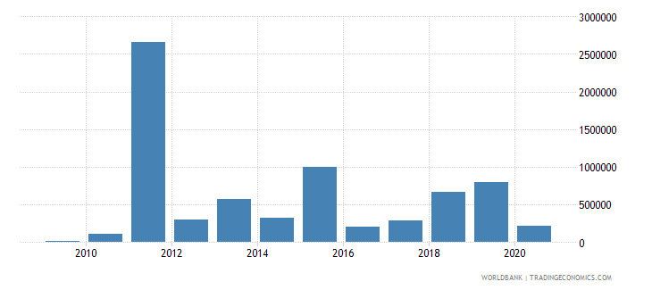 bhutan net bilateral aid flows from dac donors united states us dollar wb data