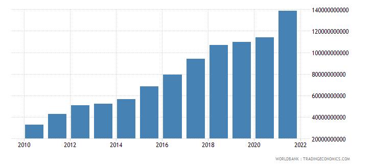 bhutan net domestic credit current lcu wb data