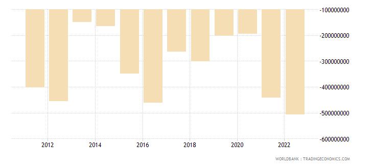 bhutan net financial account bop current us$ wb data