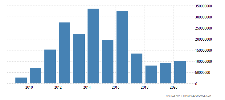 bhutan net financial flows bilateral nfl us dollar wb data