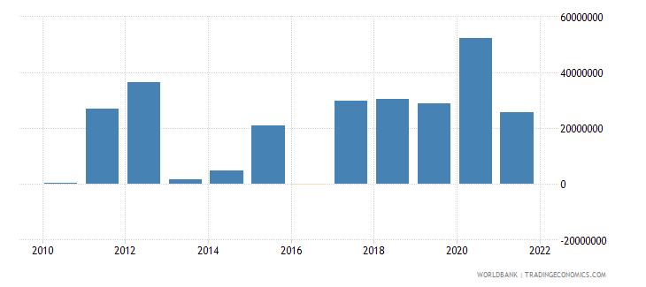 bhutan net financial flows ida nfl us dollar wb data