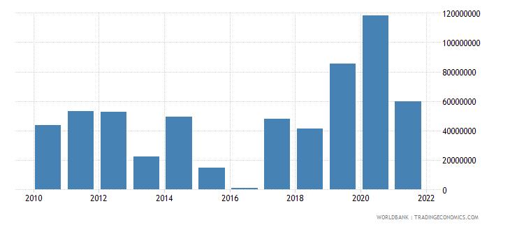 bhutan net financial flows multilateral nfl us dollar wb data
