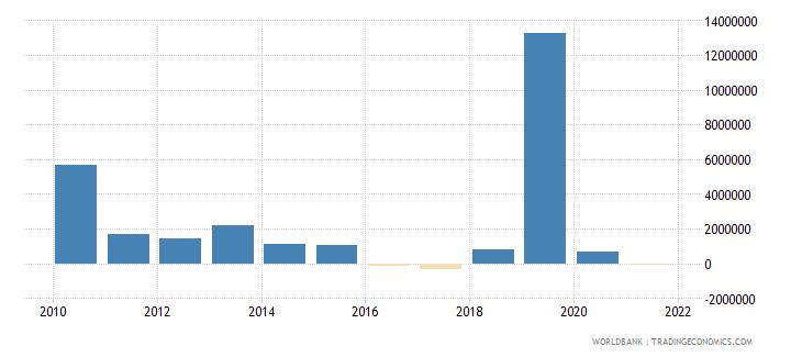 bhutan net financial flows others nfl us dollar wb data