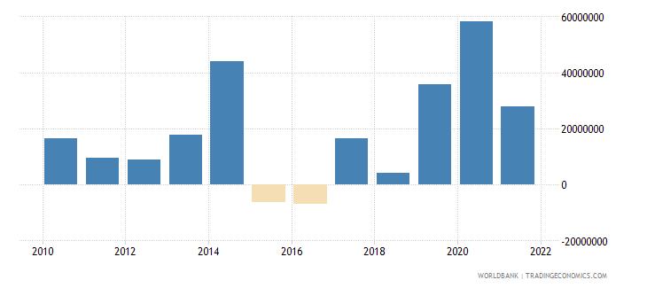 bhutan net financial flows rdb concessional nfl us dollar wb data