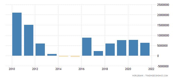 bhutan net financial flows rdb nonconcessional nfl us dollar wb data