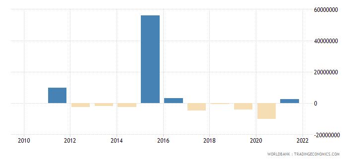 bhutan net flows on external debt private nonguaranteed png nfl us dollar wb data