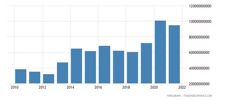 bhutan net foreign assets current lcu wb data