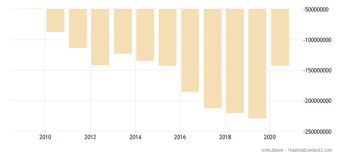 bhutan net income from abroad us dollar wb data