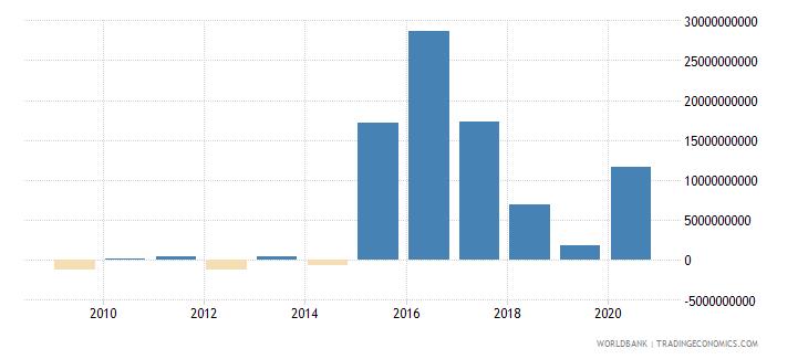 bhutan net incurrence of liabilities total current lcu wb data