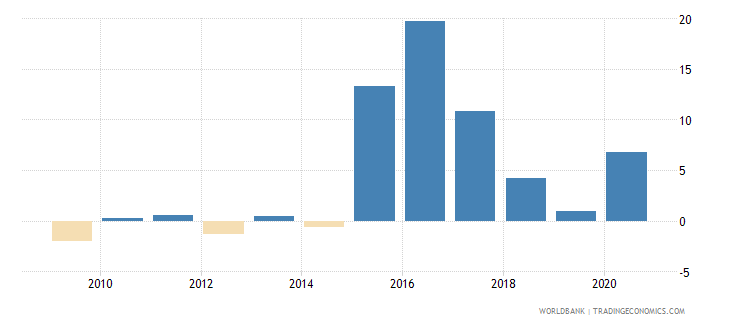 bhutan net incurrence of liabilities total percent of gdp wb data