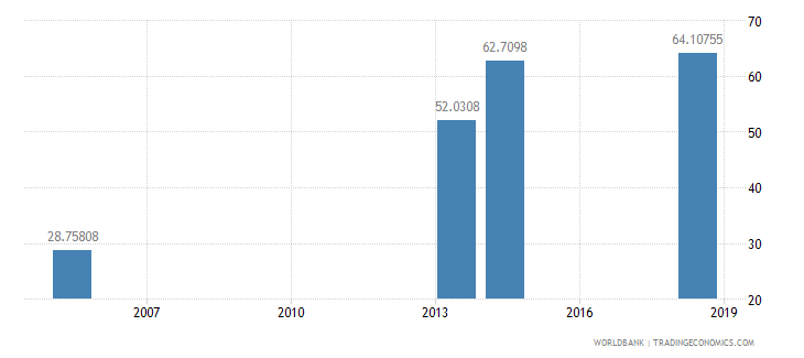bhutan net intake rate in grade 1 female percent of official school age population wb data