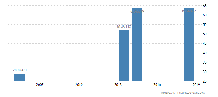 bhutan net intake rate in grade 1 percent of official school age population wb data