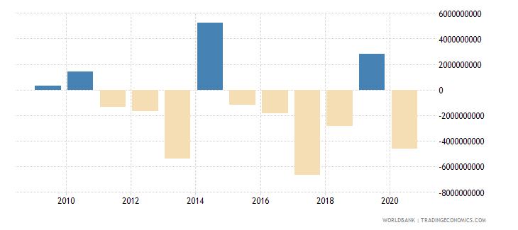 bhutan net lending   net borrowing  current lcu wb data