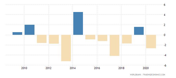 bhutan net lending   net borrowing  percent of gdp wb data