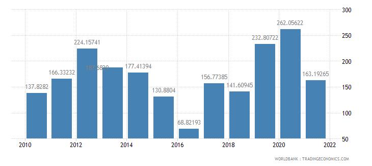 bhutan net oda received per capita us dollar wb data