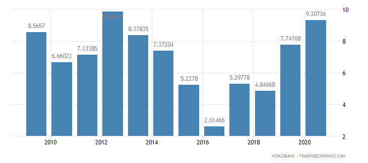 bhutan net oda received percent of gni wb data