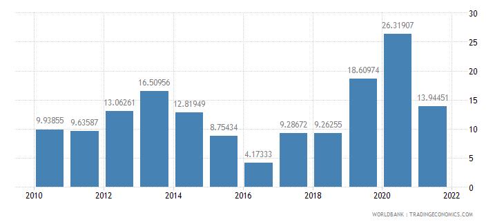 bhutan net oda received percent of gross capital formation wb data