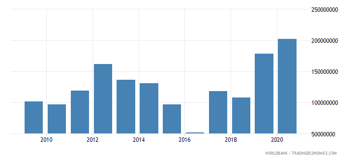 bhutan net official development assistance and official aid received us dollar wb data