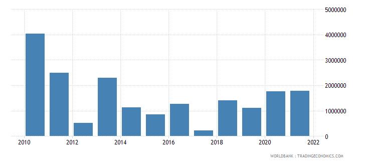 bhutan net official flows from un agencies ifad us dollar wb data