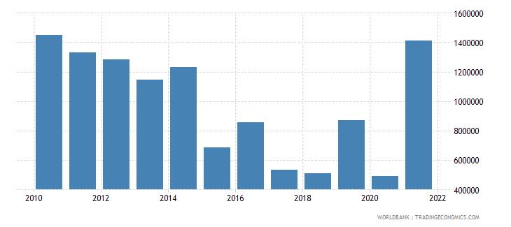 bhutan net official flows from un agencies undp us dollar wb data