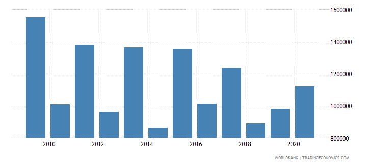 bhutan net official flows from un agencies unicef us dollar wb data