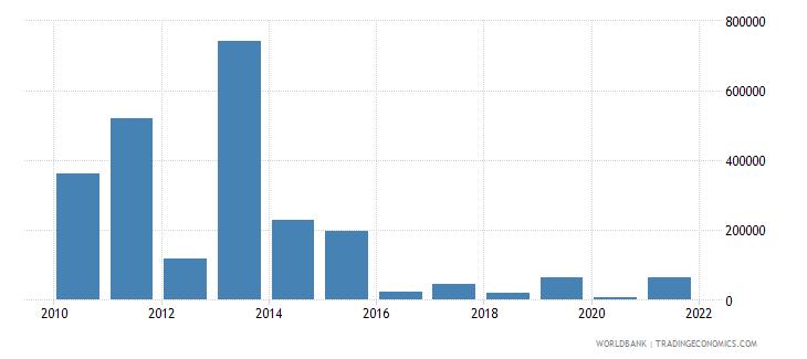 bhutan net official flows from un agencies wfp us dollar wb data