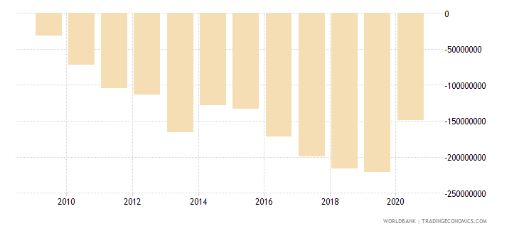 bhutan net primary income bop current us$ wb data