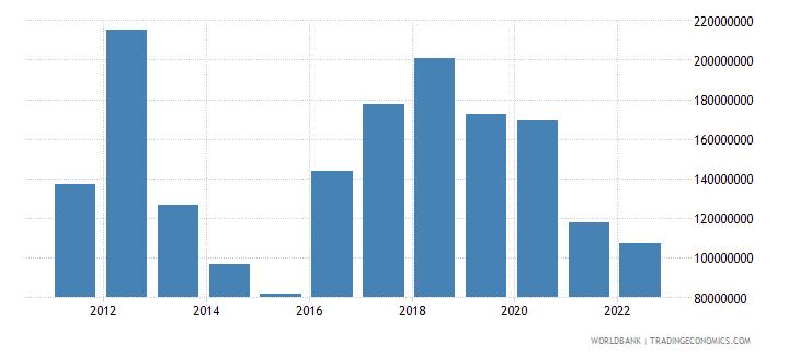 bhutan net secondary income bop current us$ wb data