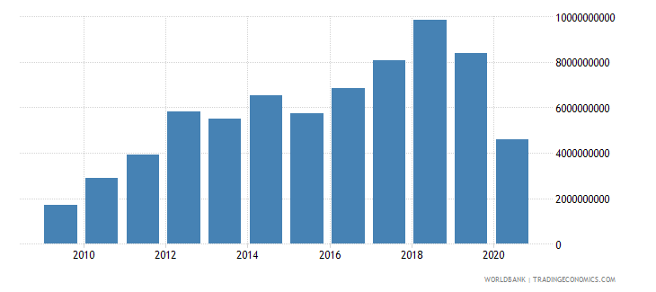 bhutan net taxes on products current lcu wb data