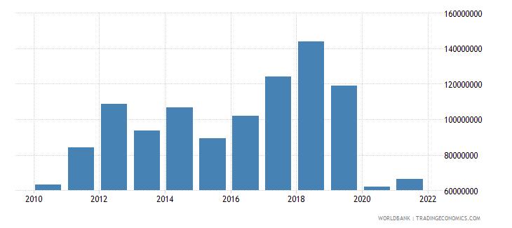 bhutan net taxes on products us dollar wb data