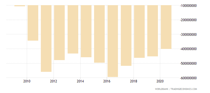 bhutan net trade in goods and services bop current us$ wb data