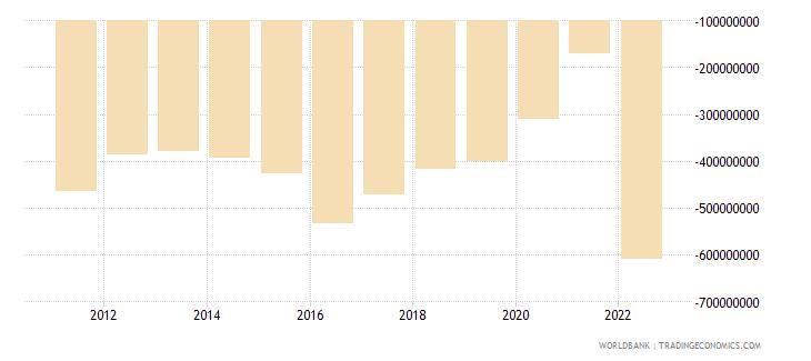 bhutan net trade in goods bop current us$ wb data
