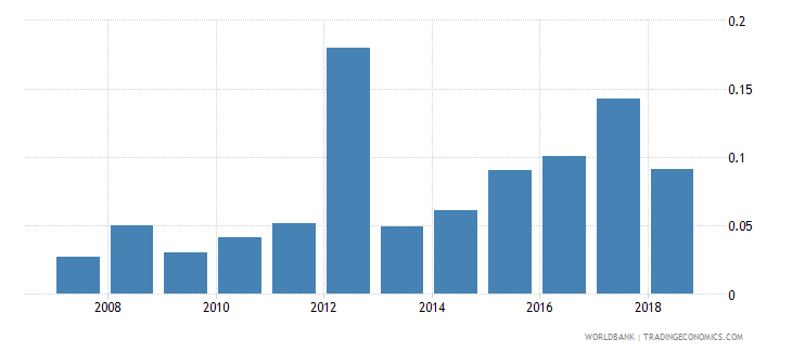 bhutan new business density new registrations per 1 000 people ages 15 64 wb data