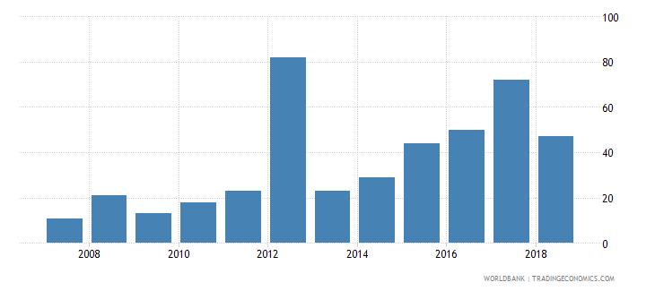 bhutan new businesses registered number wb data