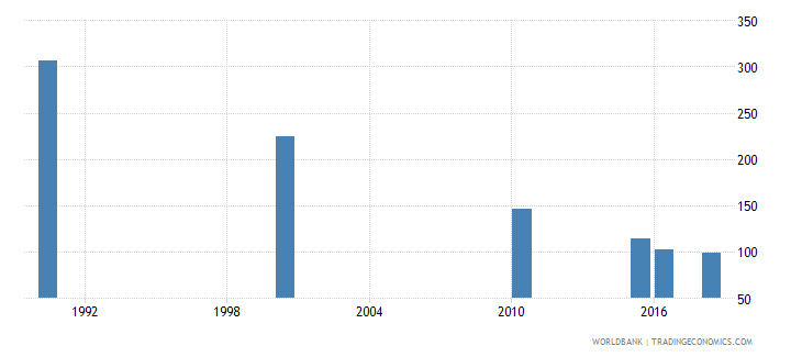 bhutan number of deaths ages 5 14 years wb data