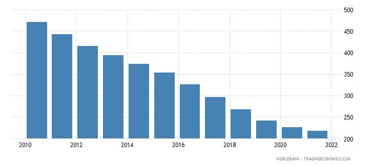 bhutan number of infant deaths wb data