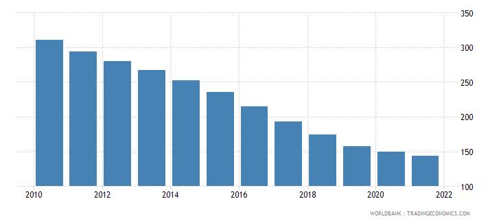 bhutan number of neonatal deaths wb data