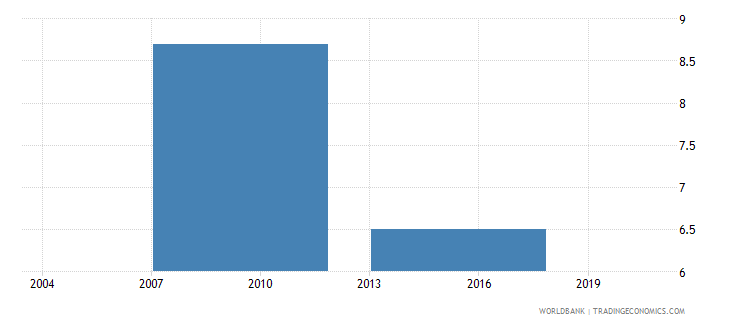 bhutan number of temporary workers wb data