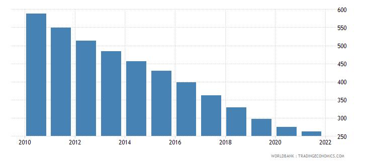 bhutan number of under five deaths wb data