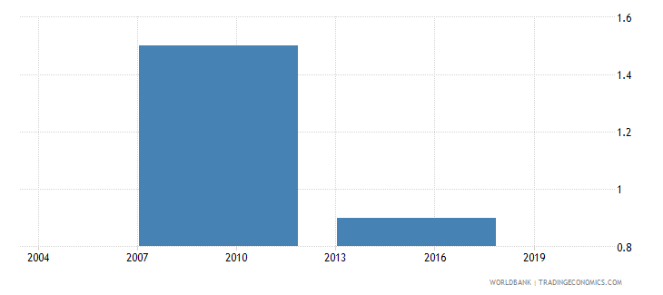 bhutan number of visits or required meetings with tax officials wb data
