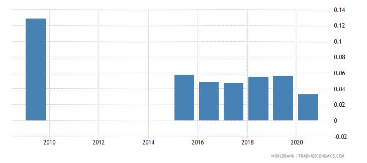 bhutan other taxes percent of revenue wb data