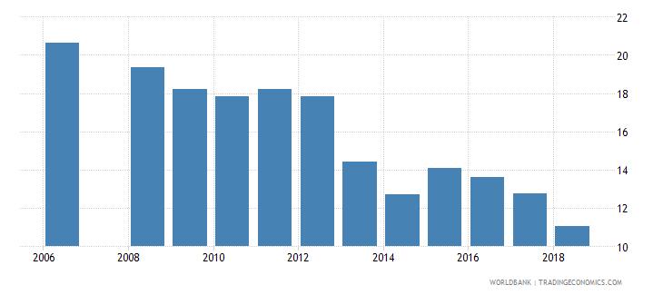 bhutan over age students primary female percent of female enrollment wb data