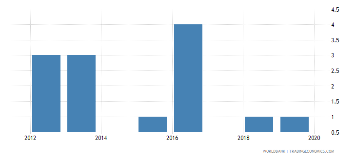 bhutan patent applications residents wb data