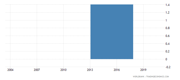 bhutan percent of firms expected to give gifts to get a water connection wb data