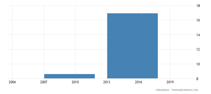 bhutan percent of firms exporting directly or indirectly at least 1percent of sales wb data