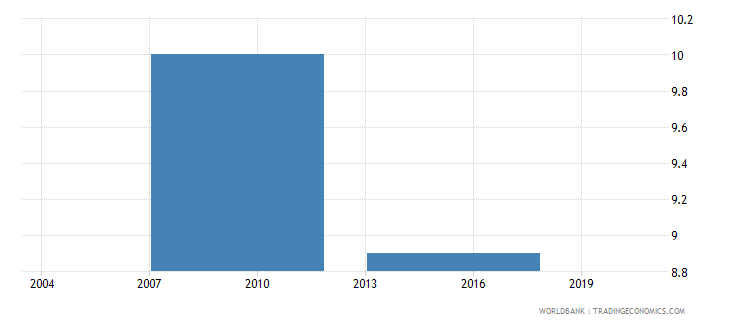 bhutan percent of firms identifying business licensing and permits as a major constraint wb data
