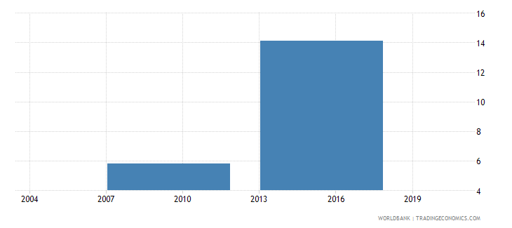 bhutan percent of firms identifying electricity as a major constraint wb data